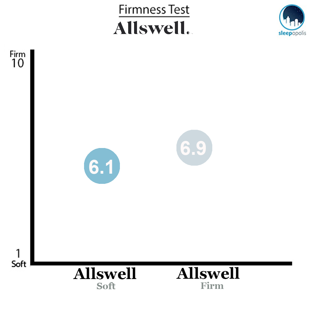 Allswell Luxe Hybrid firmness test
