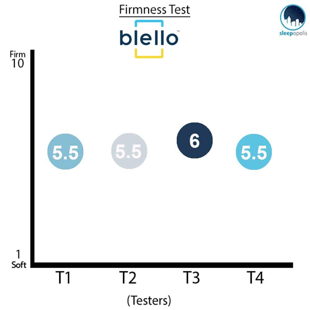BlelloMattressFirmness Blello Mattress Review