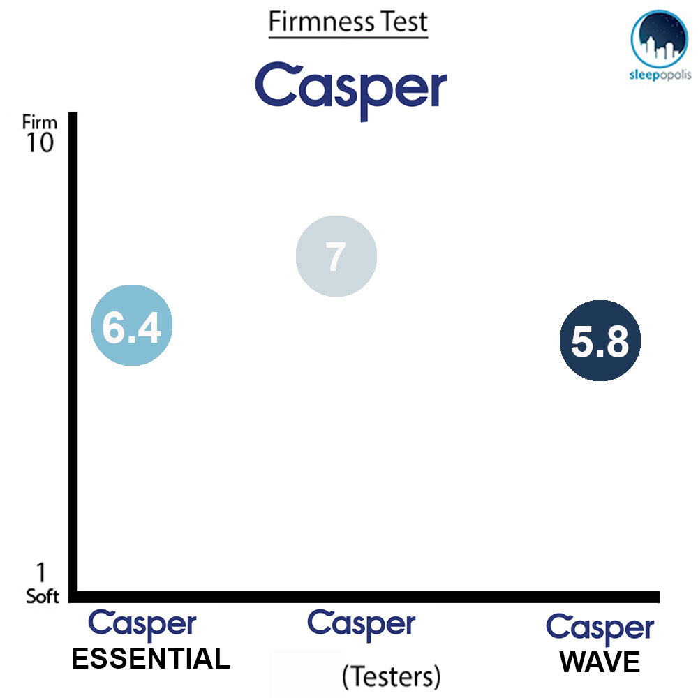 Casper Firmness Rating Comparison