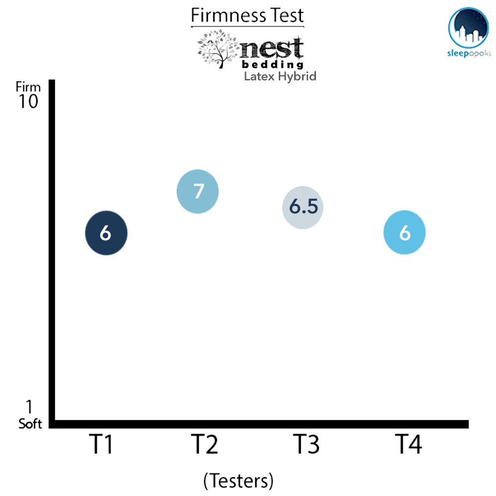 Nest Hybrid Latex Firmness