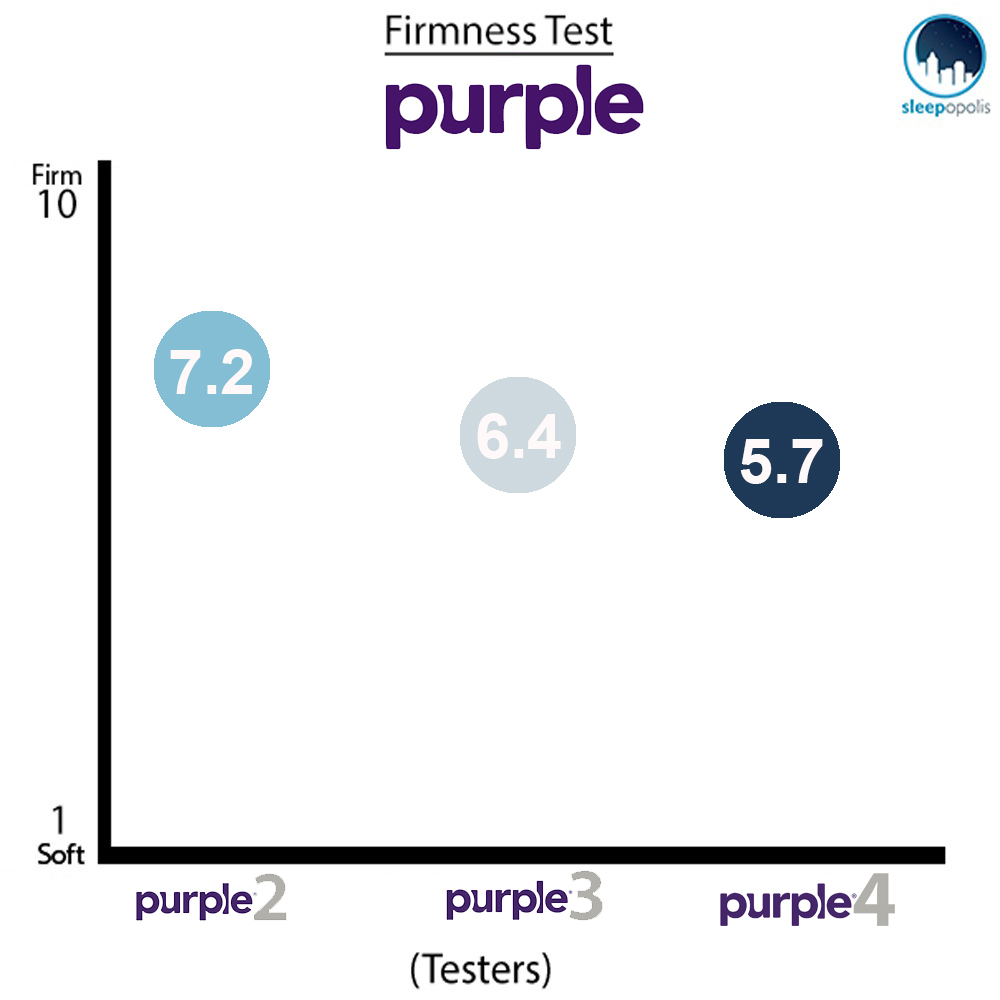 New Purple Mattress Firmness Test