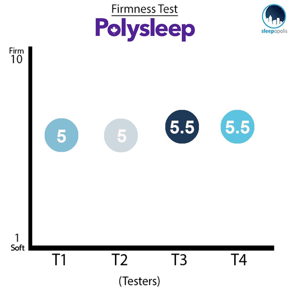 Polysleep Mattress Firmness