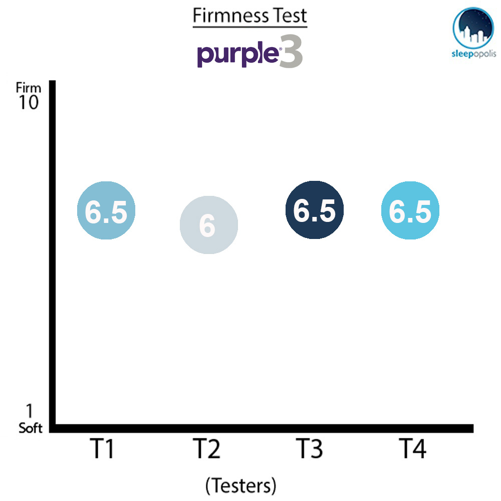 Purple 3 Mattress Firmness