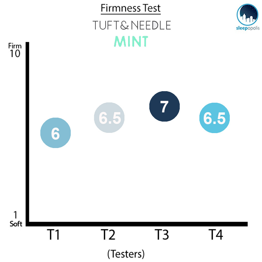 Tuft and Needle Mint Firmness Graph