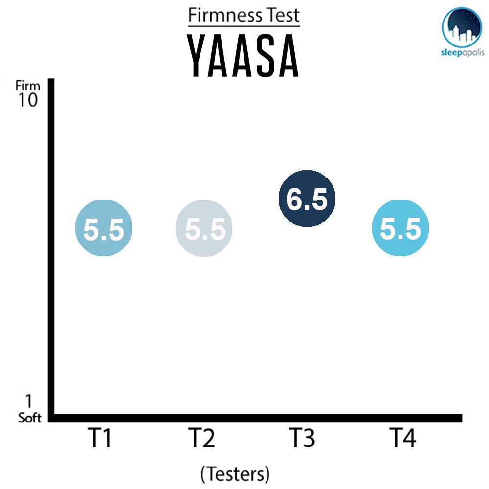 Yaasa Firmness Graph