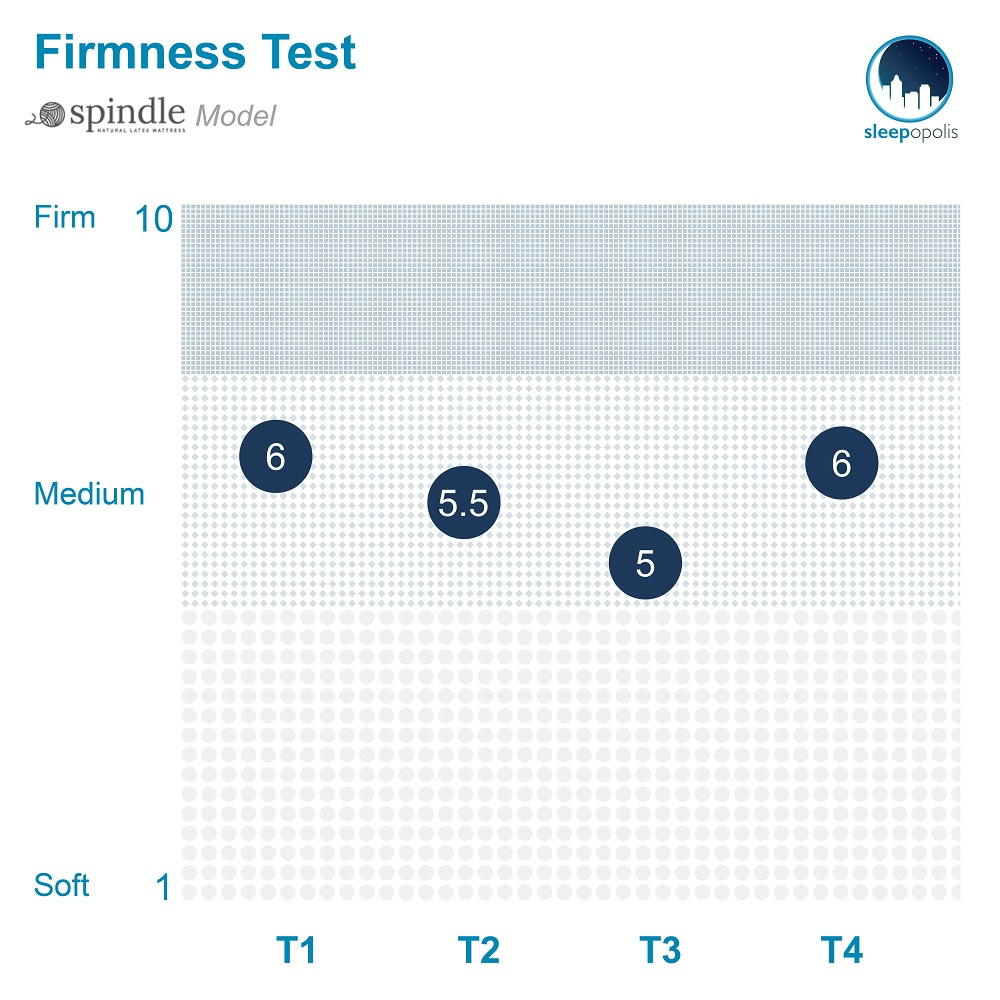 Spindle Firmness Test