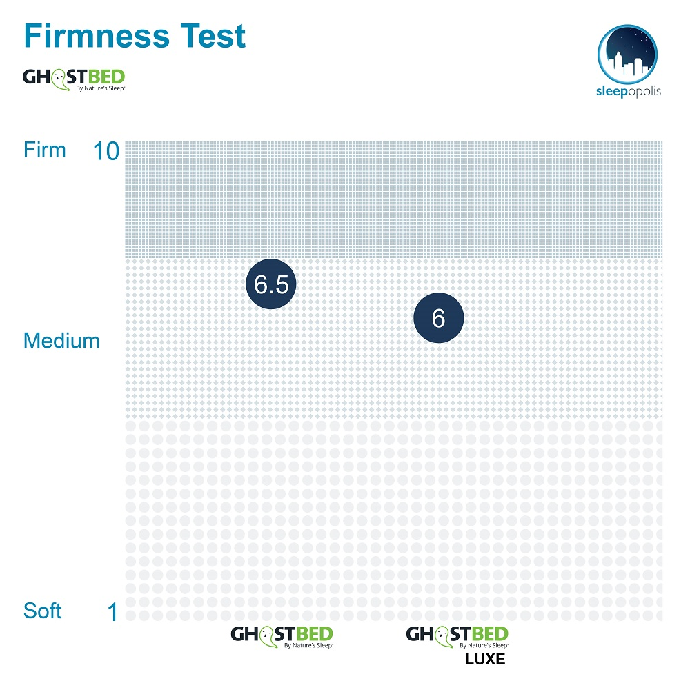 GhostBed Comparison Firmness Graph