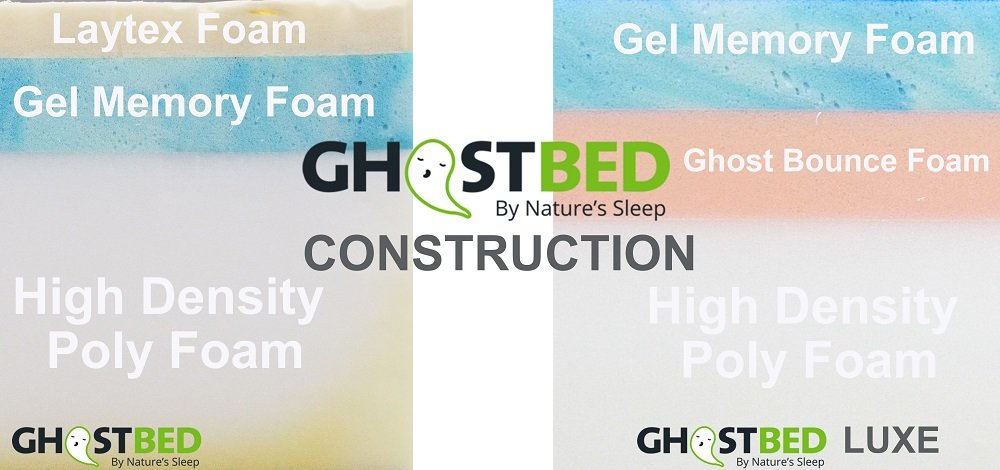 GhostBed Construction Comparison