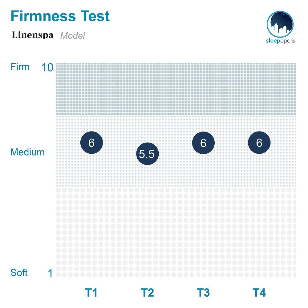 Linenspa Hybrid mattress firmness
