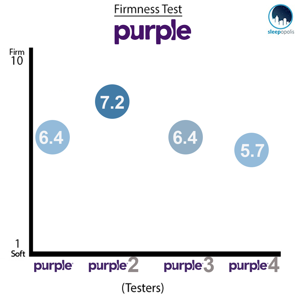 Purple Comparison Firmness Test