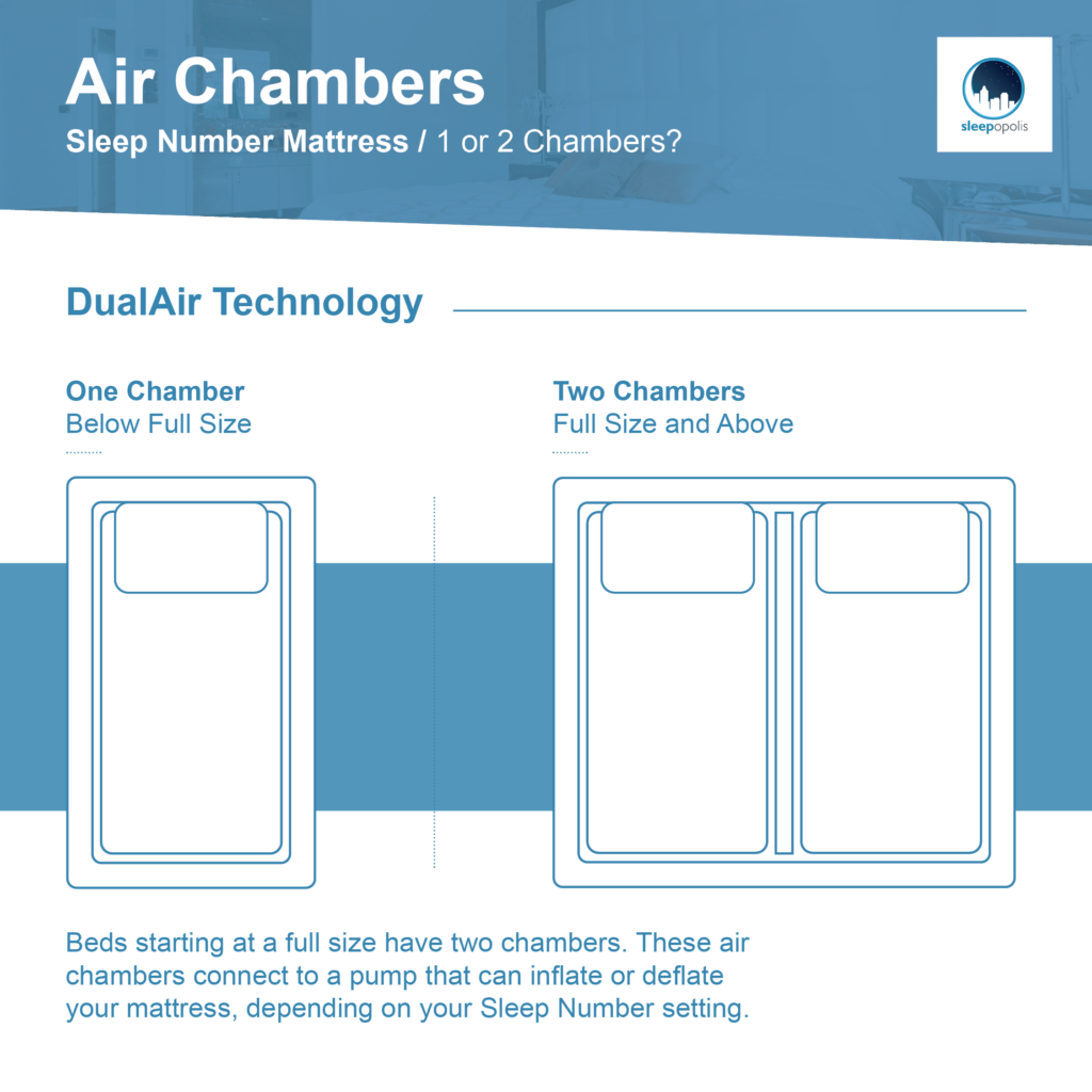 Sleep Number C2 Air Chambers