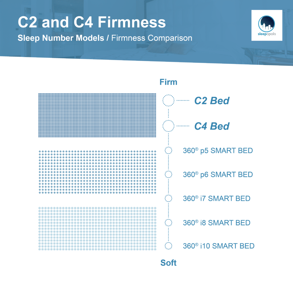 Sleep Number C2 and C4 Firmness