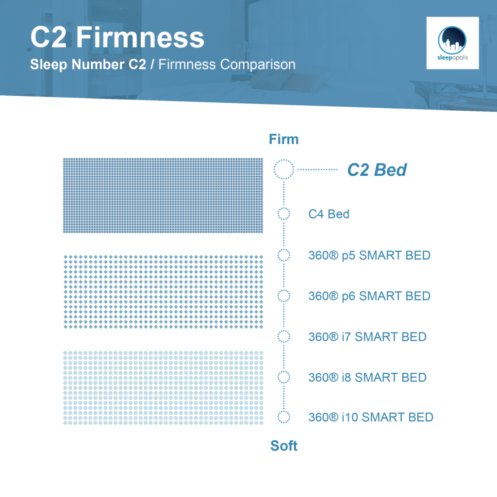 Sleep Number C2 Bed Firmness