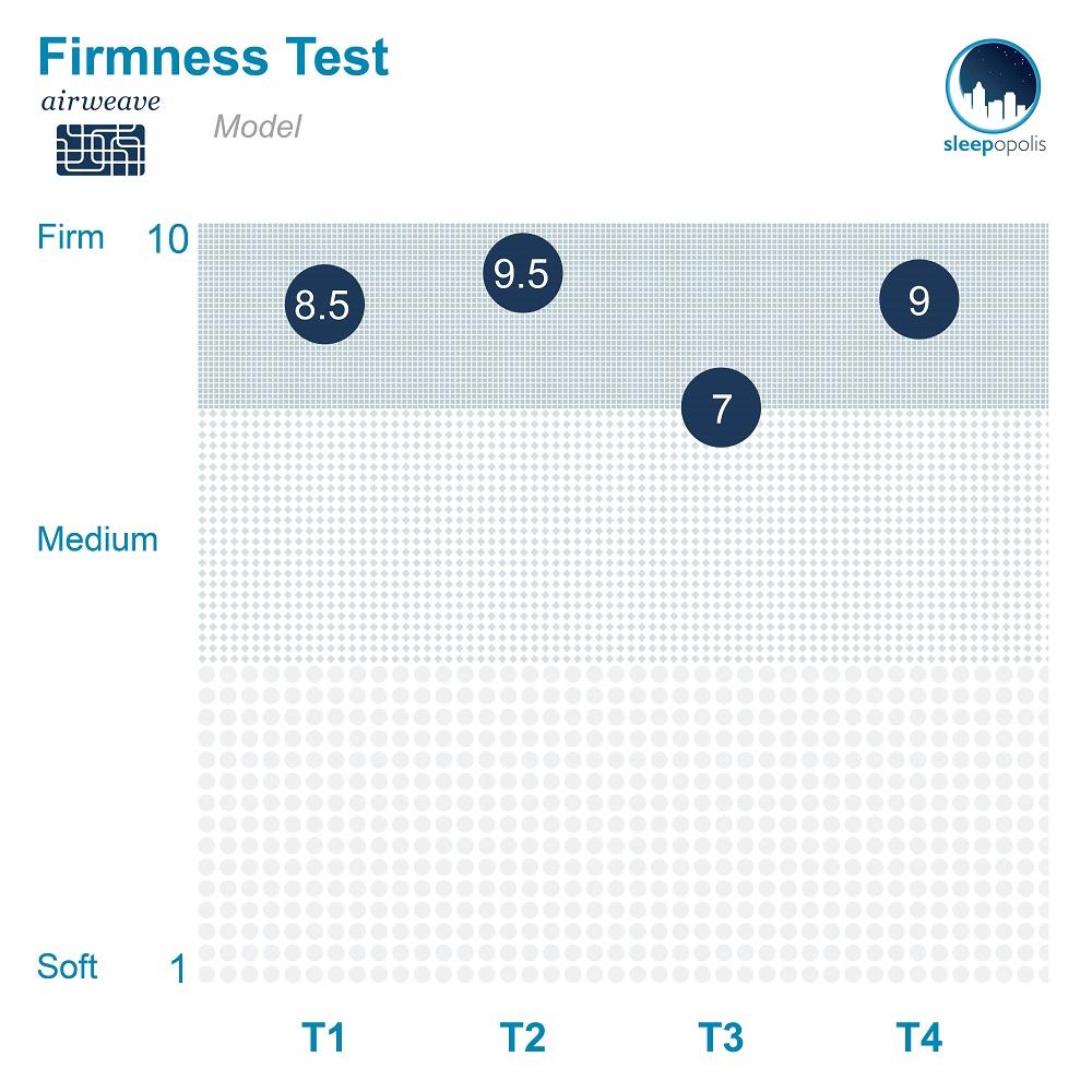 airweave Firmness