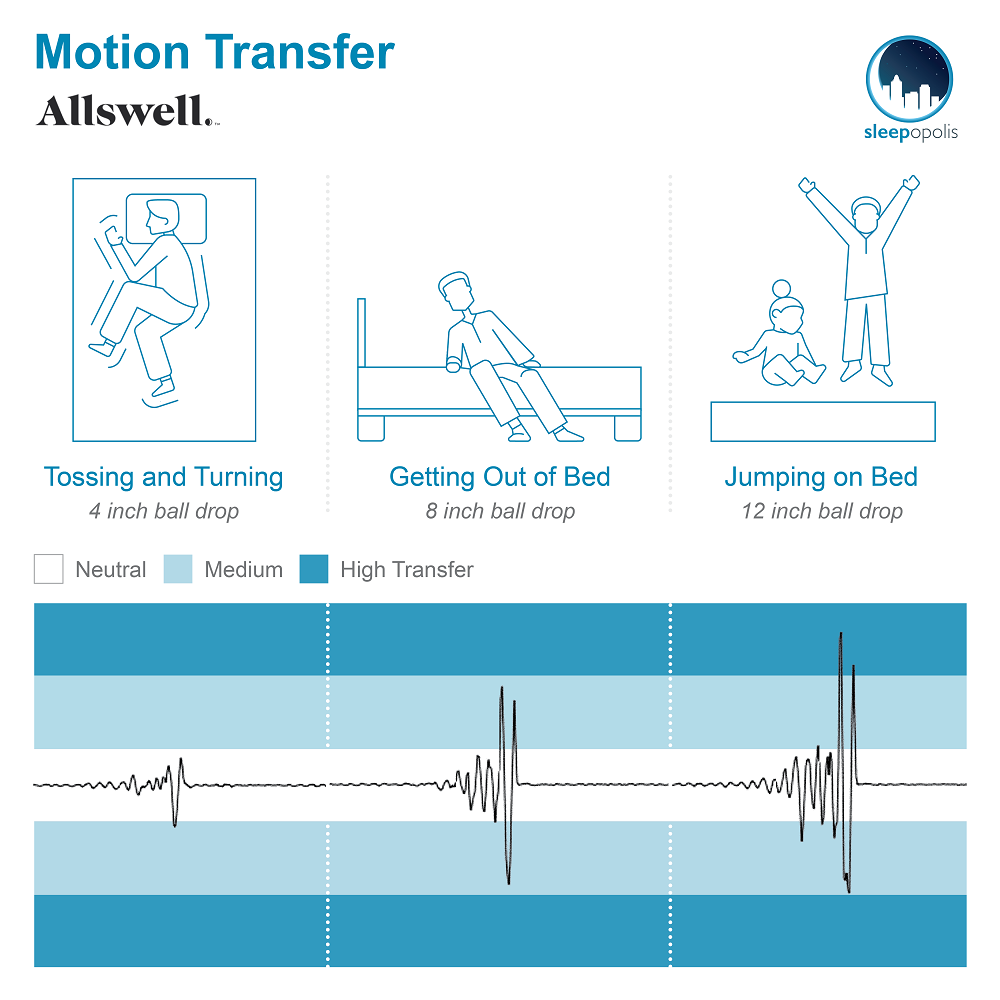 Allswell Motion Transfer