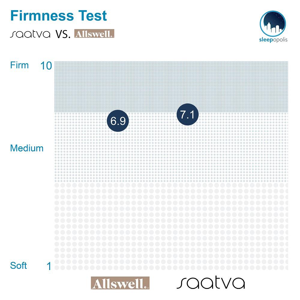 Allswell vs Saatva Firmness