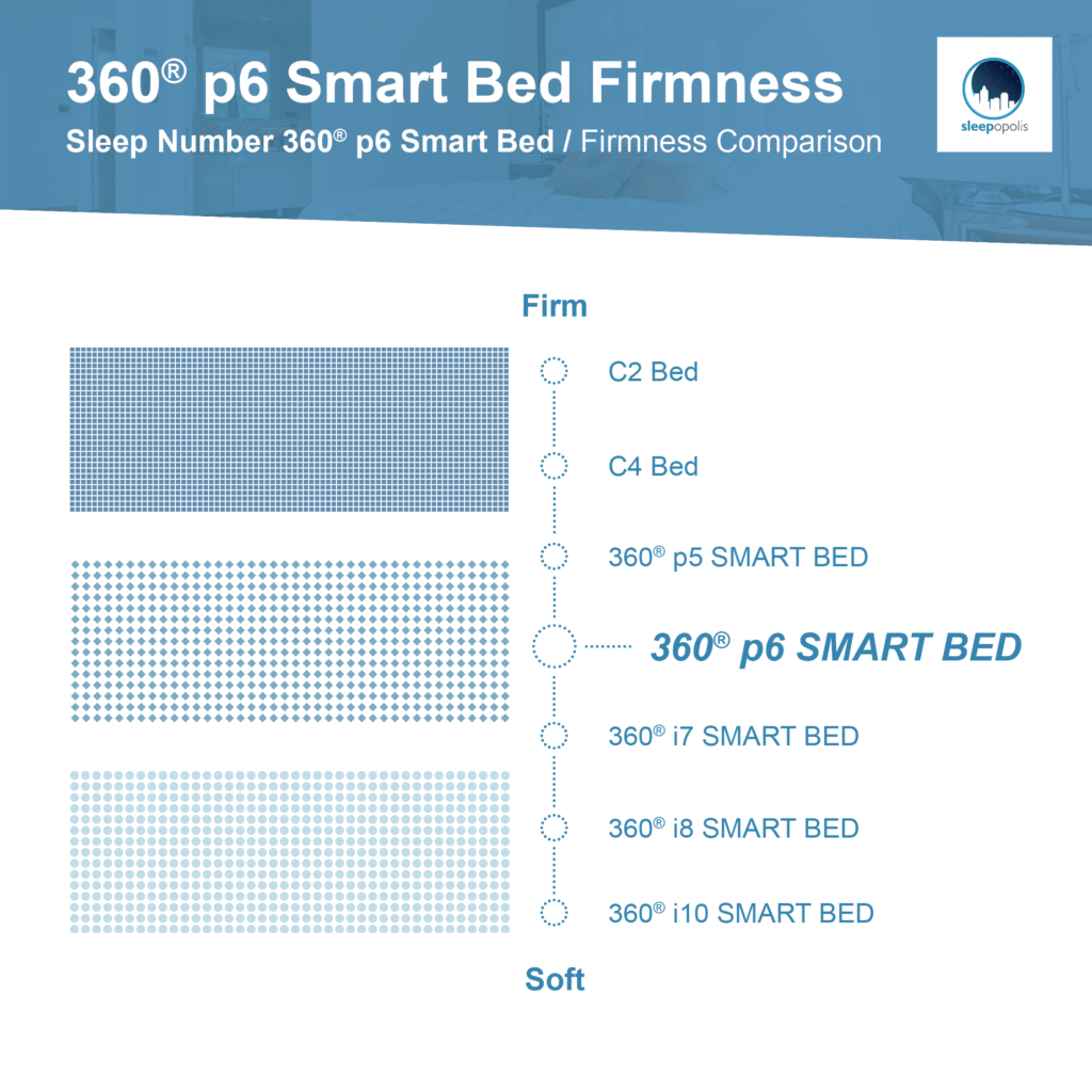 Sleep Number p6 firmness level