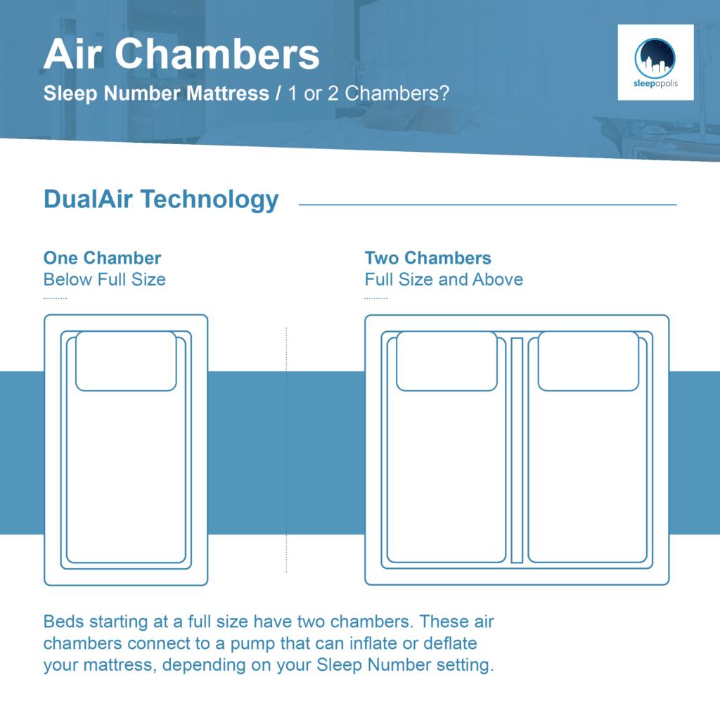 Sleep Number adjustable air mattress