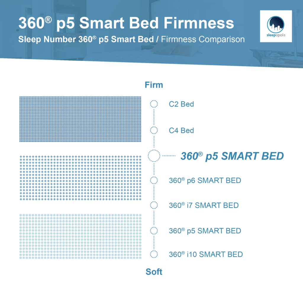 Sleep Number firmness level