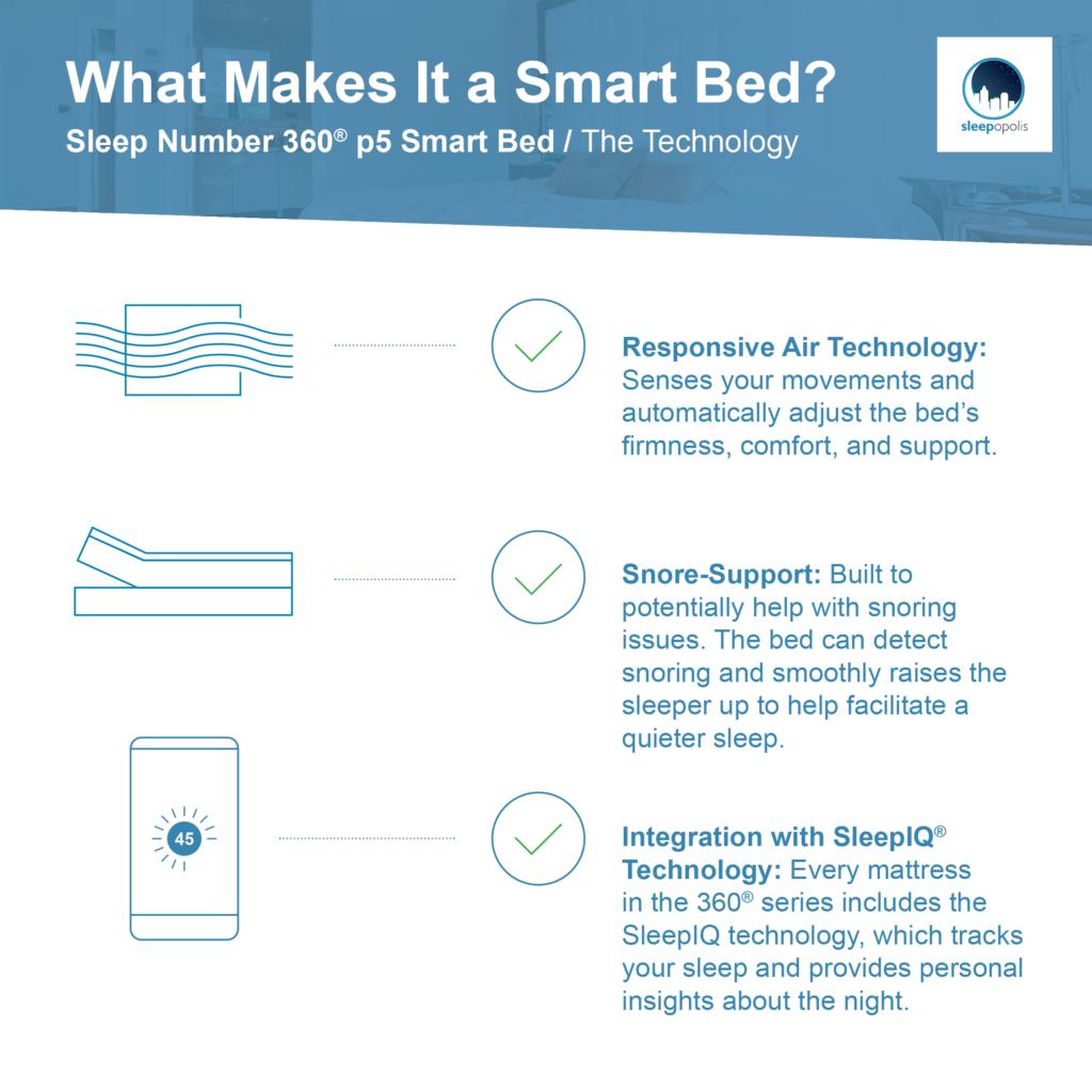 Sleep Number Smart Bed Features