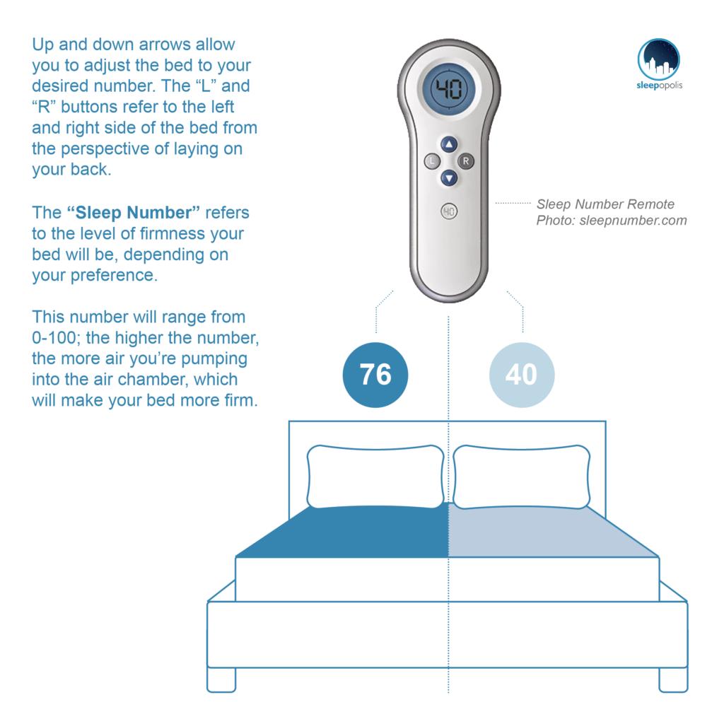 Sleep Number adjustable remote