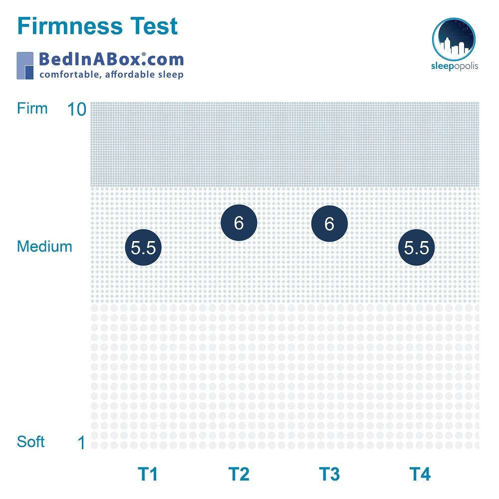 Tranquillium Firmness
