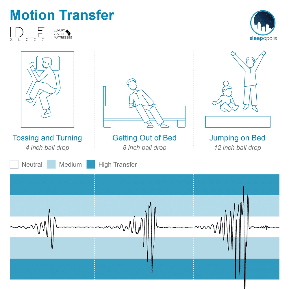 Idle Motion Transfer
