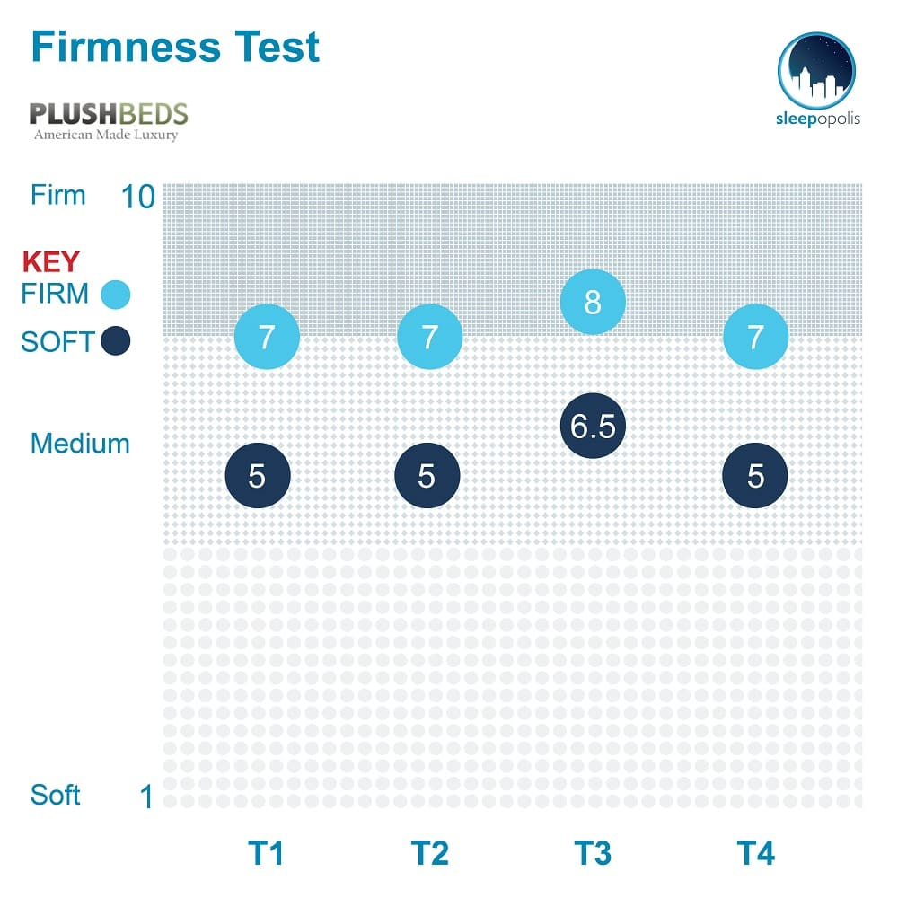 PlushBeds Firmness 2