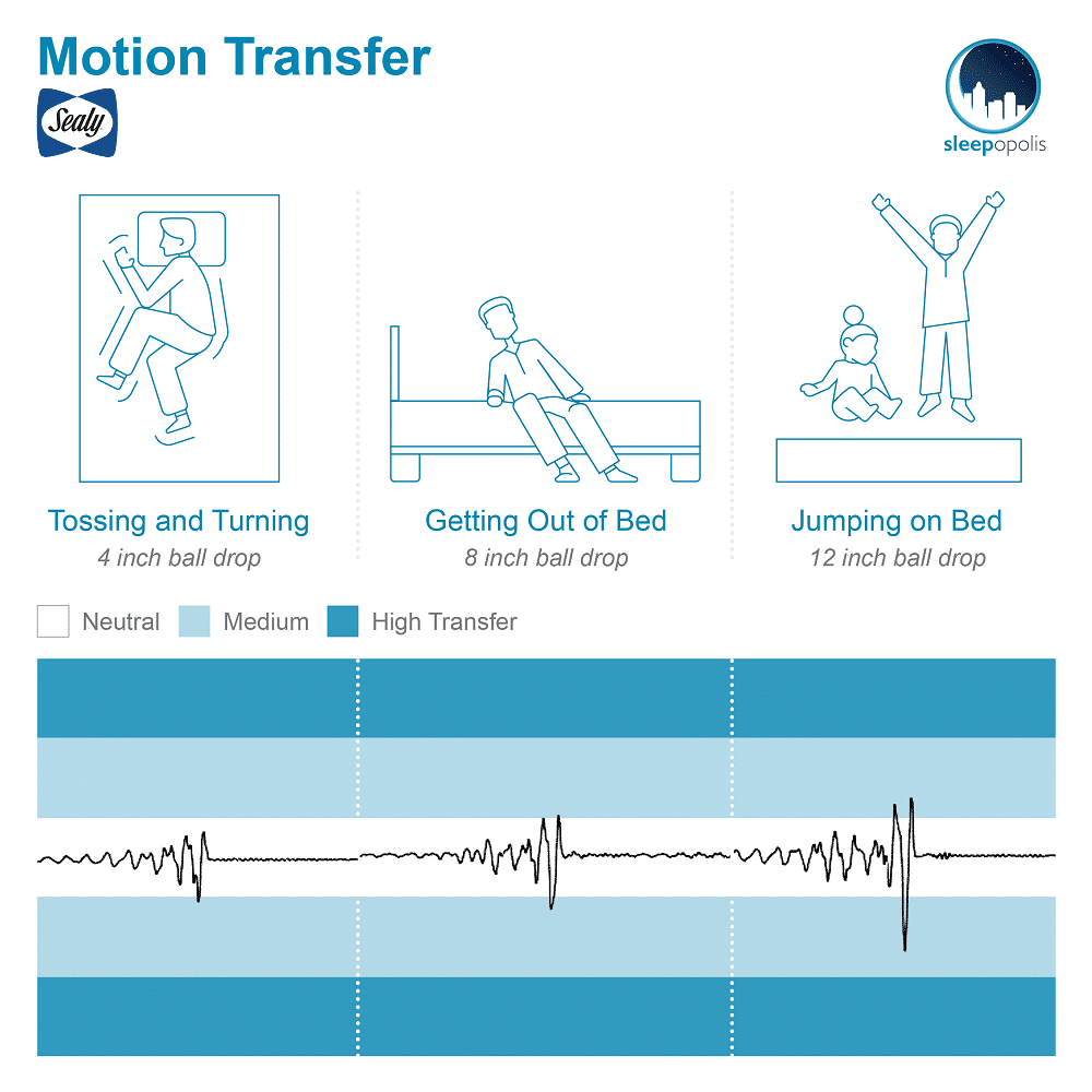 Sealy Hybrid Essential Motion Transfer