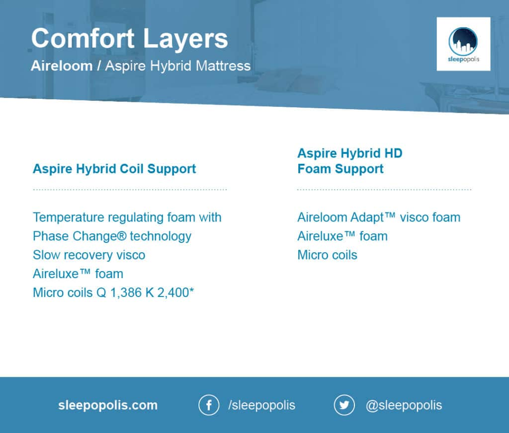 Aireloom Hybrid comfort layers
