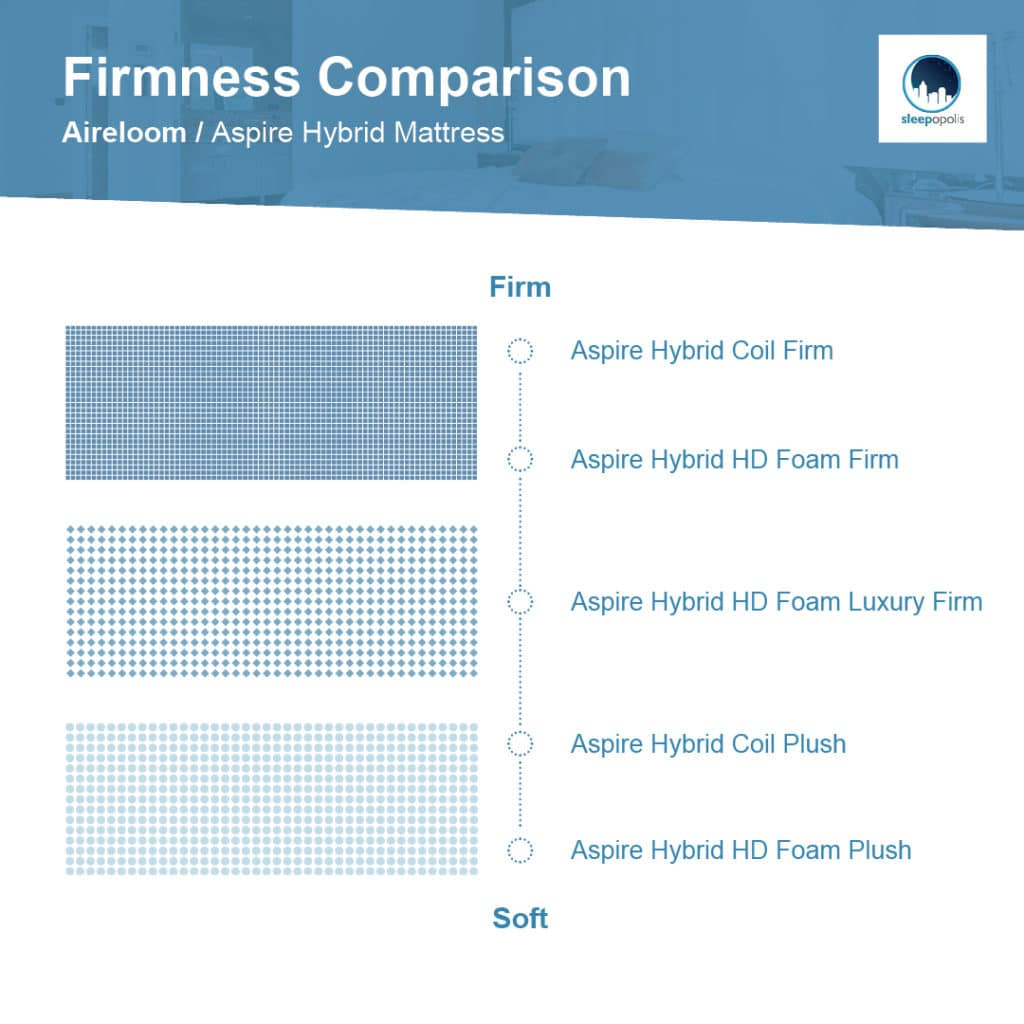 Firmness comparison of Aireloom Hybrid
