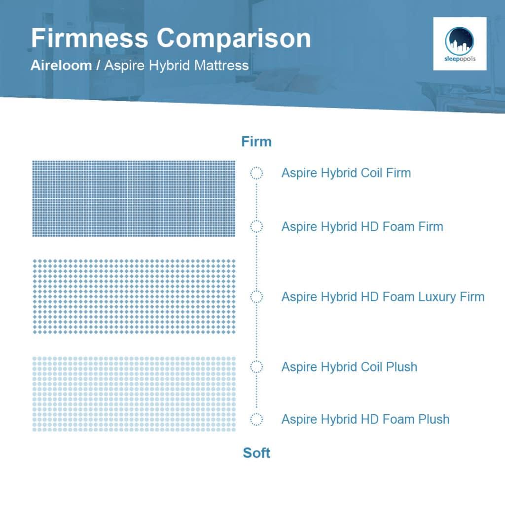 Firmness comparison of Aireloom Hybrid