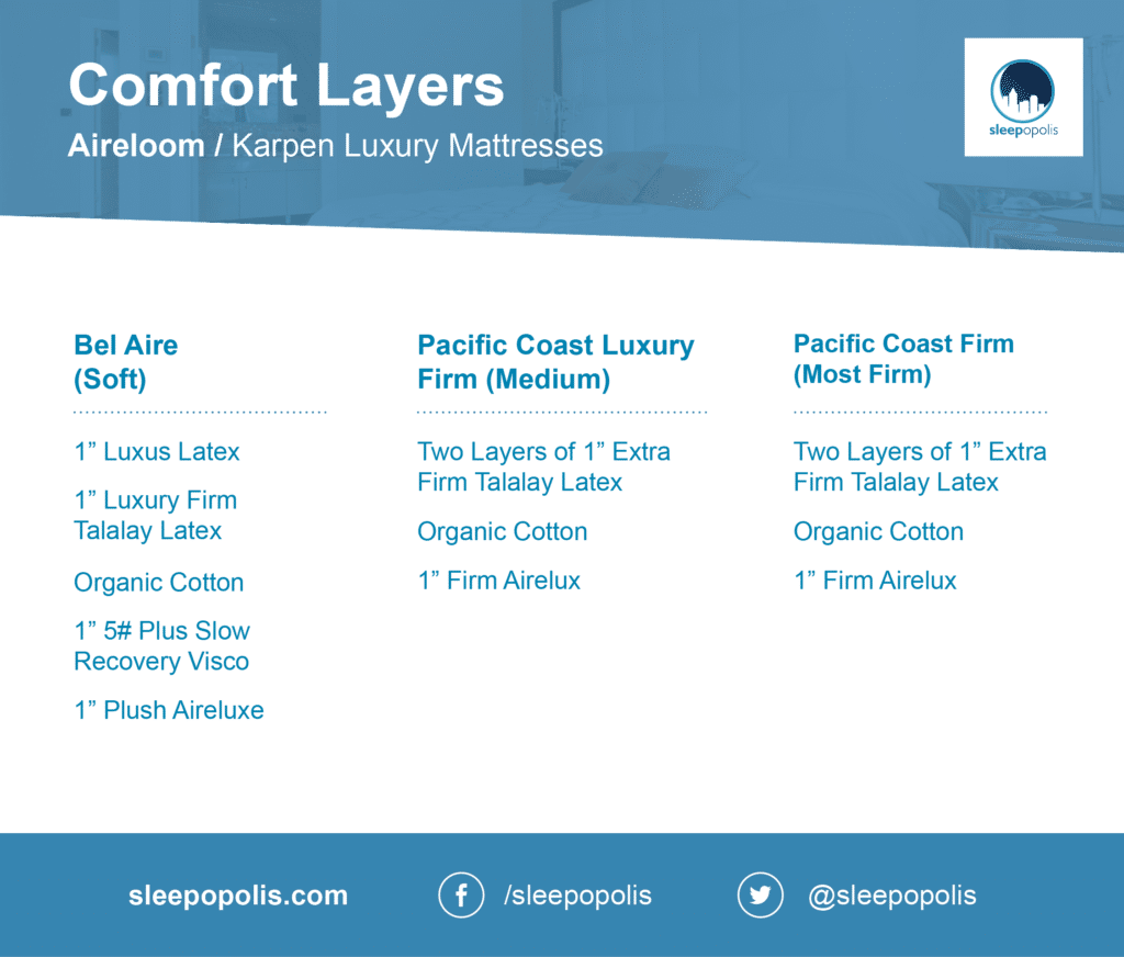Comfort layers for Aireloom