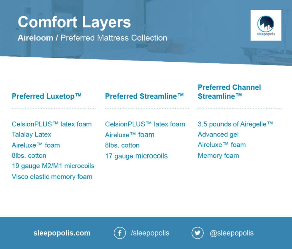 Aireloom comfort layer options