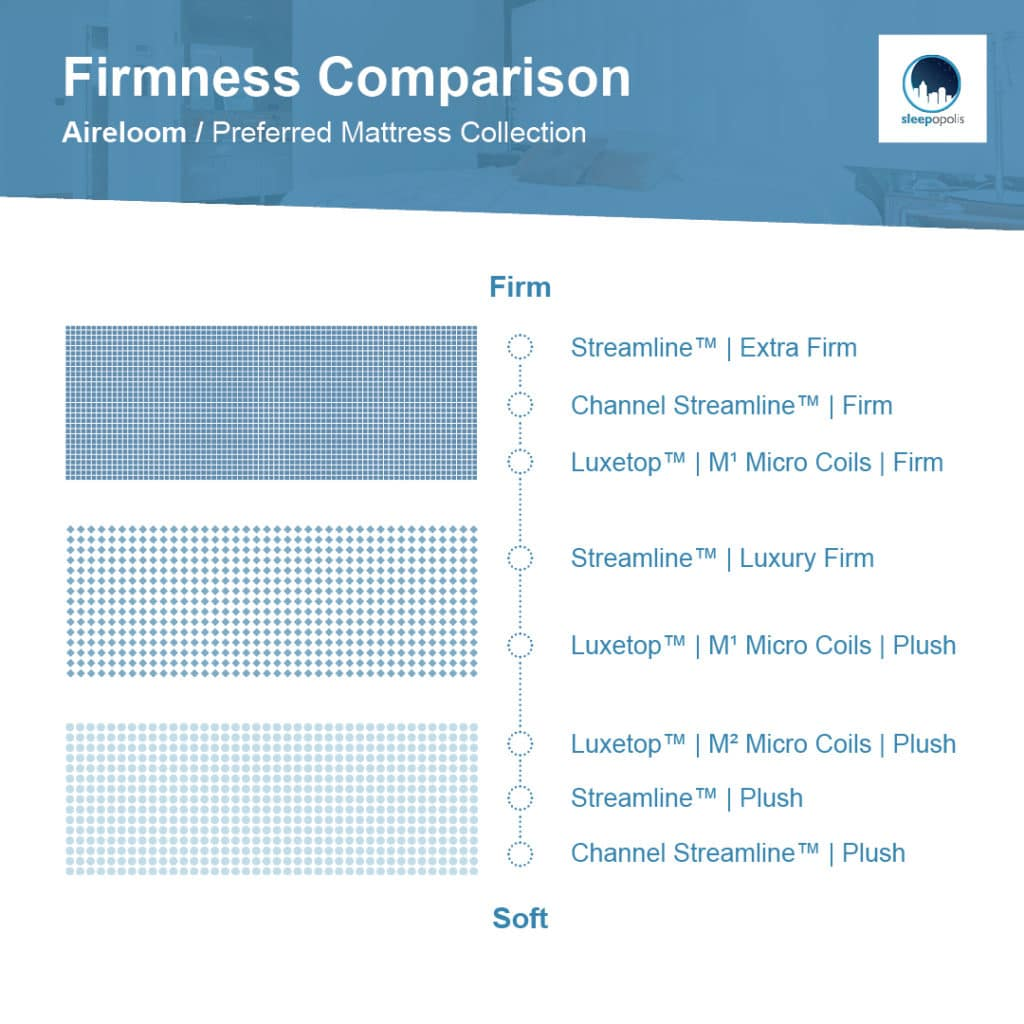 Aireloom Preferred firmness levels