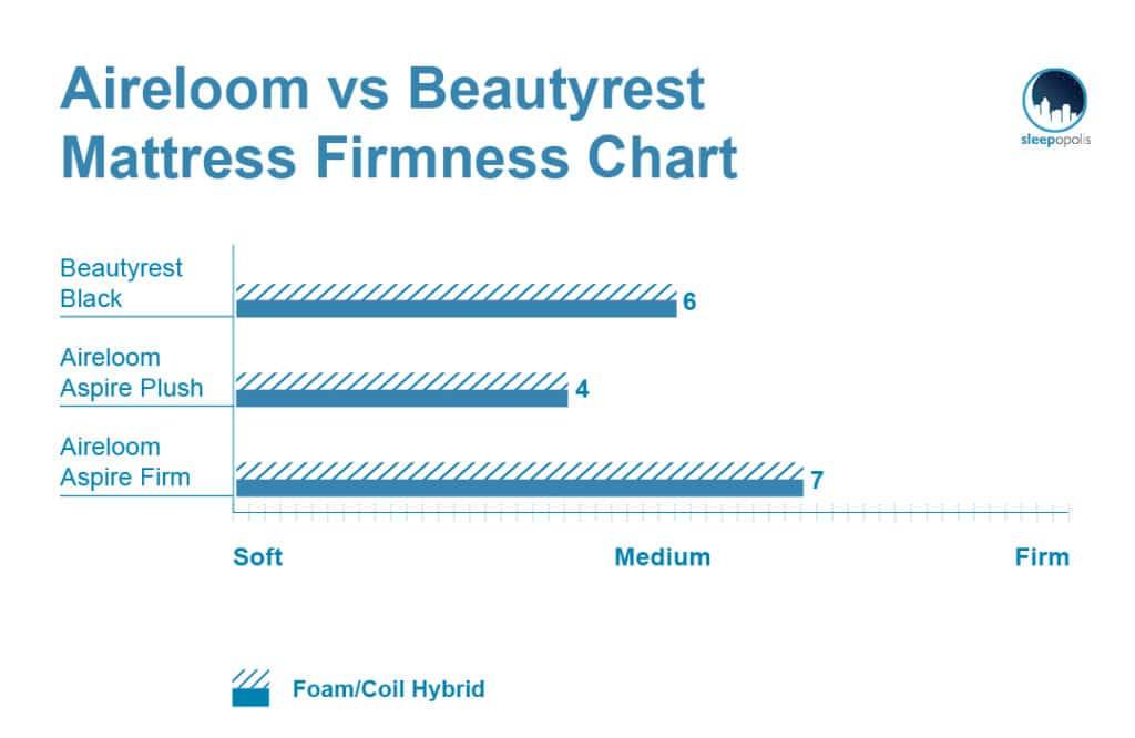 Aireloom vs Beautyrest firmness