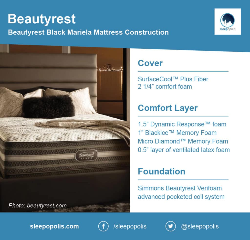 Beautyrest mattress breakdown
