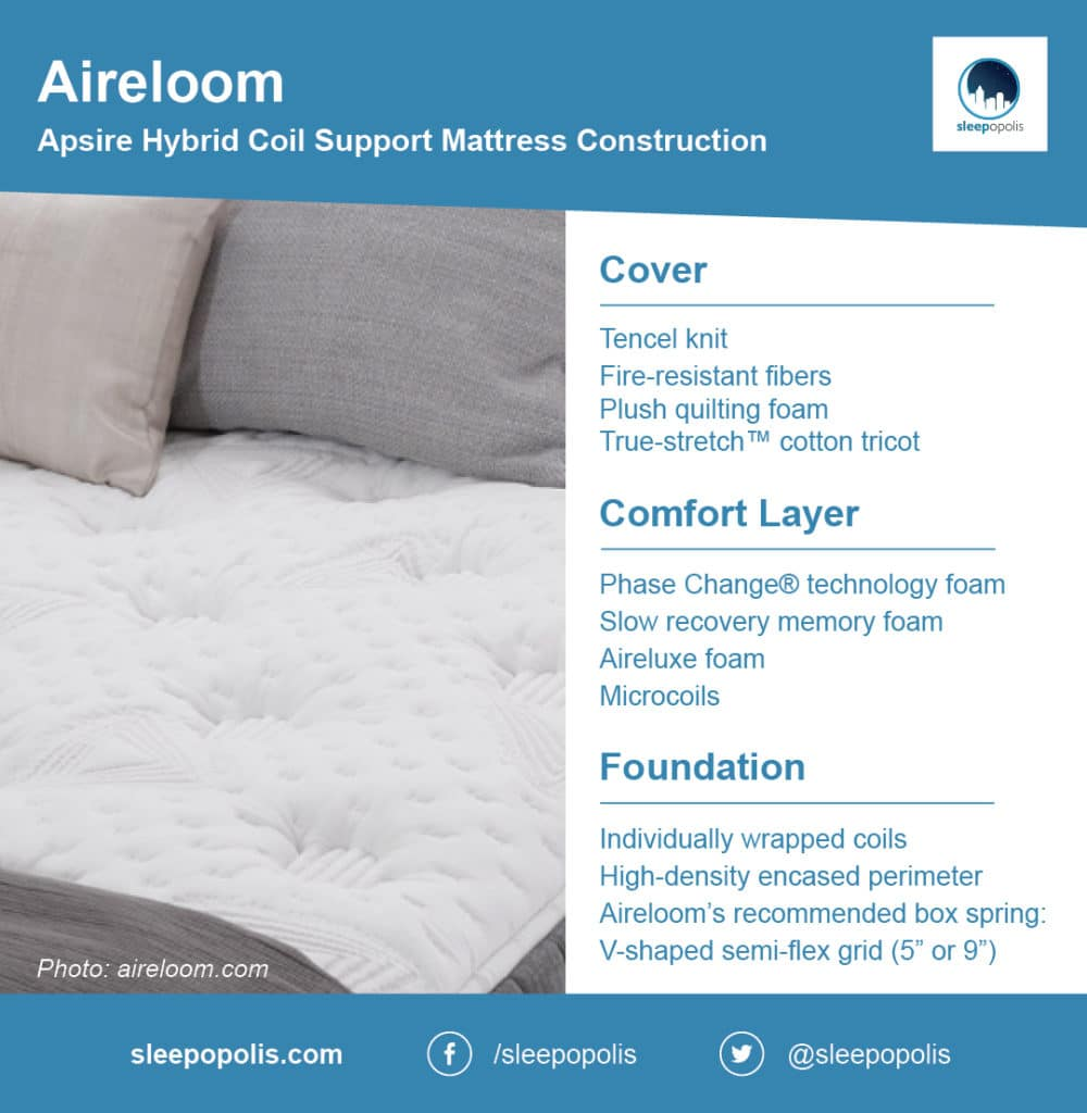 Aireloom mattress breakdown