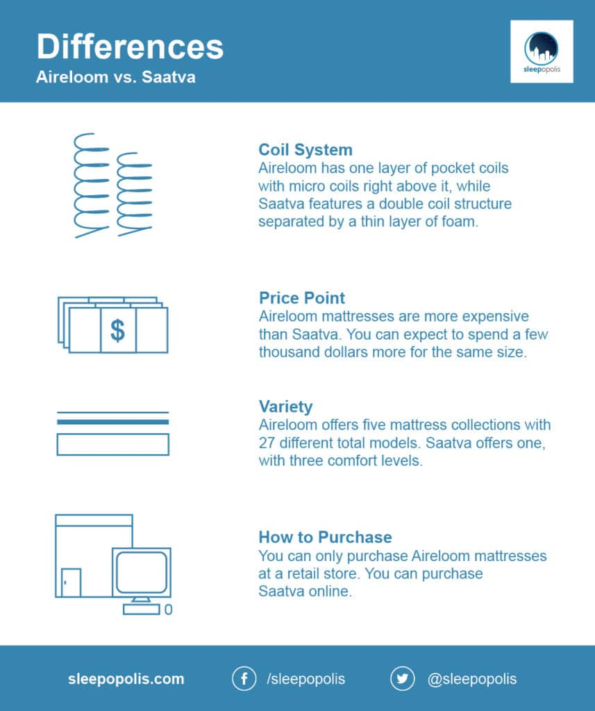 Aireloom vs Saatva differences
