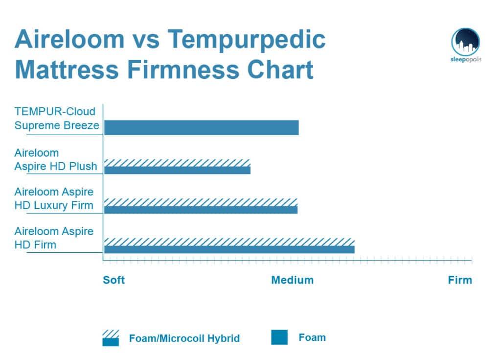 SO_AireloomvsTempurpedicFirmnessGraph_180815-1024x735 Aireloom vs. Tempurpedic