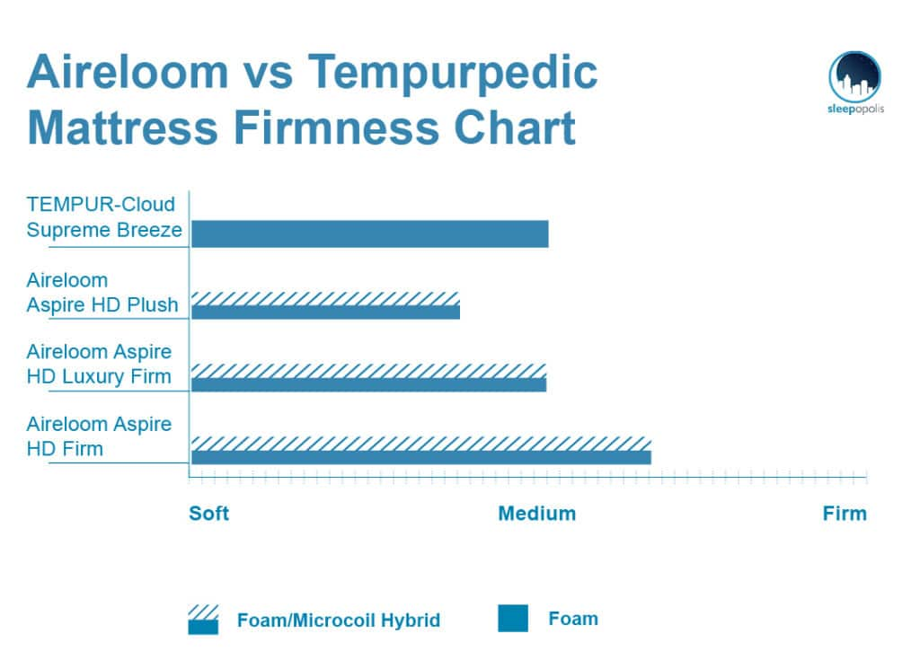 Firmness levels Aireloom vs Tempurpedic