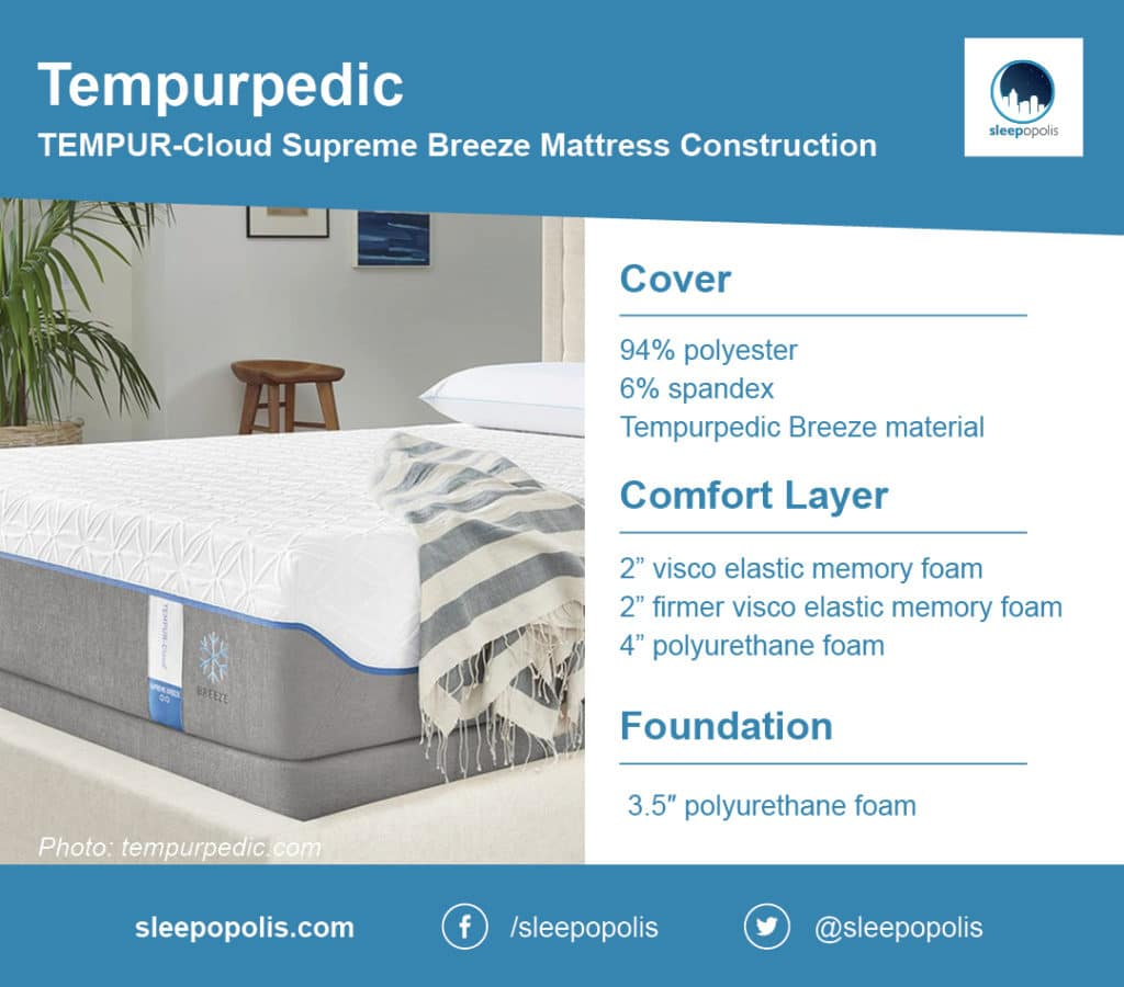 Tempurpedic mattress breakdown