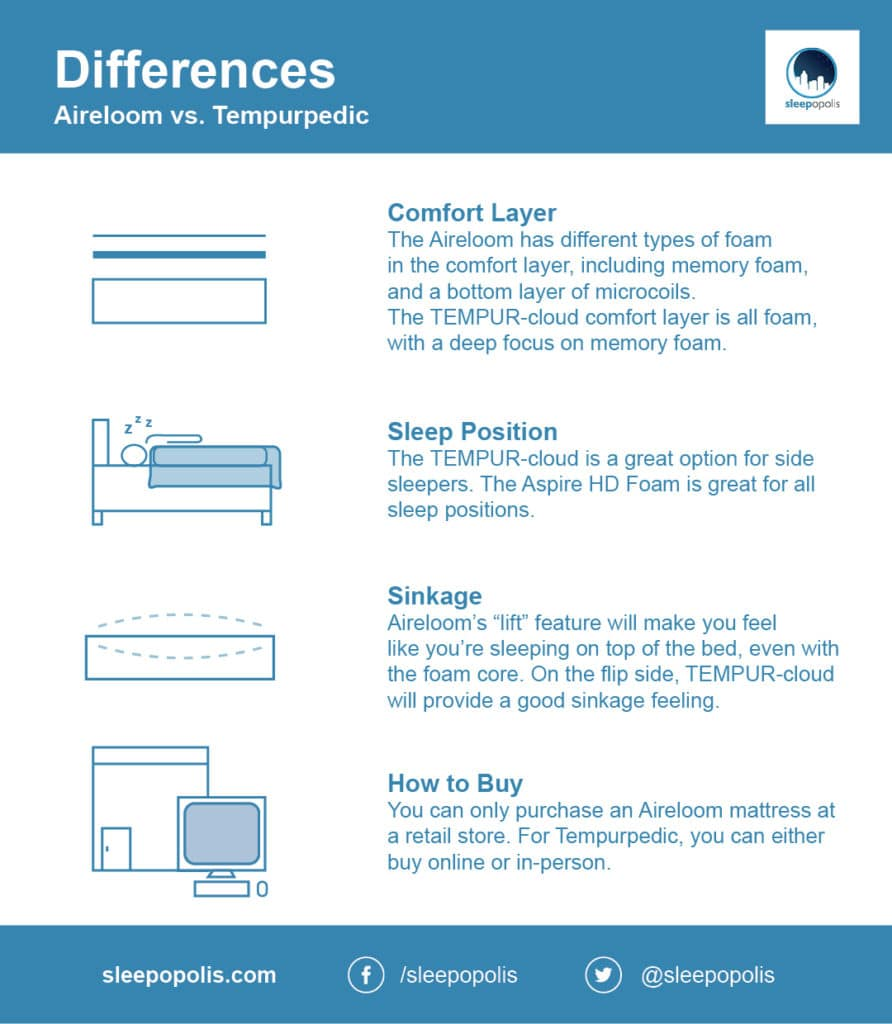 Differences between Aireloom and Tempurpedic