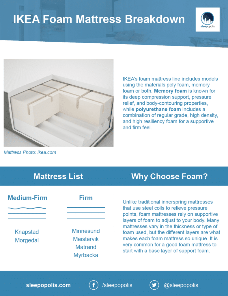 IKEA Foam mattress