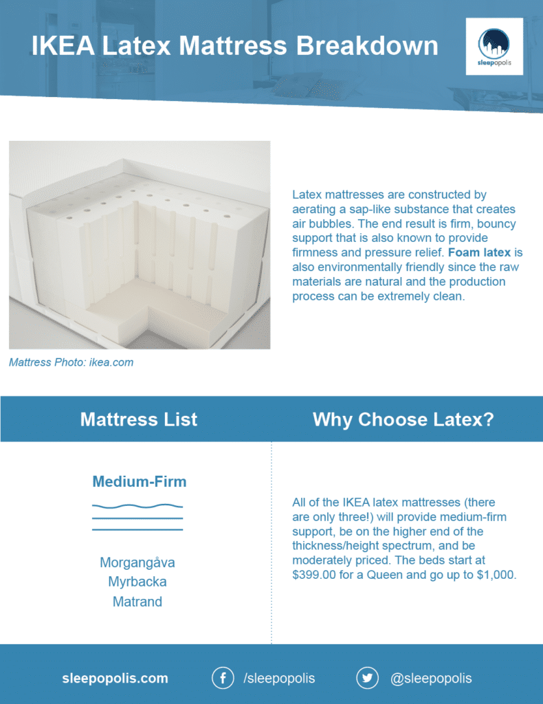 IKEA latex mattress