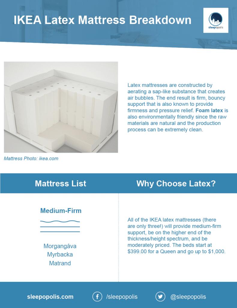 IKEA Mattress Reviews | Sleepopolis