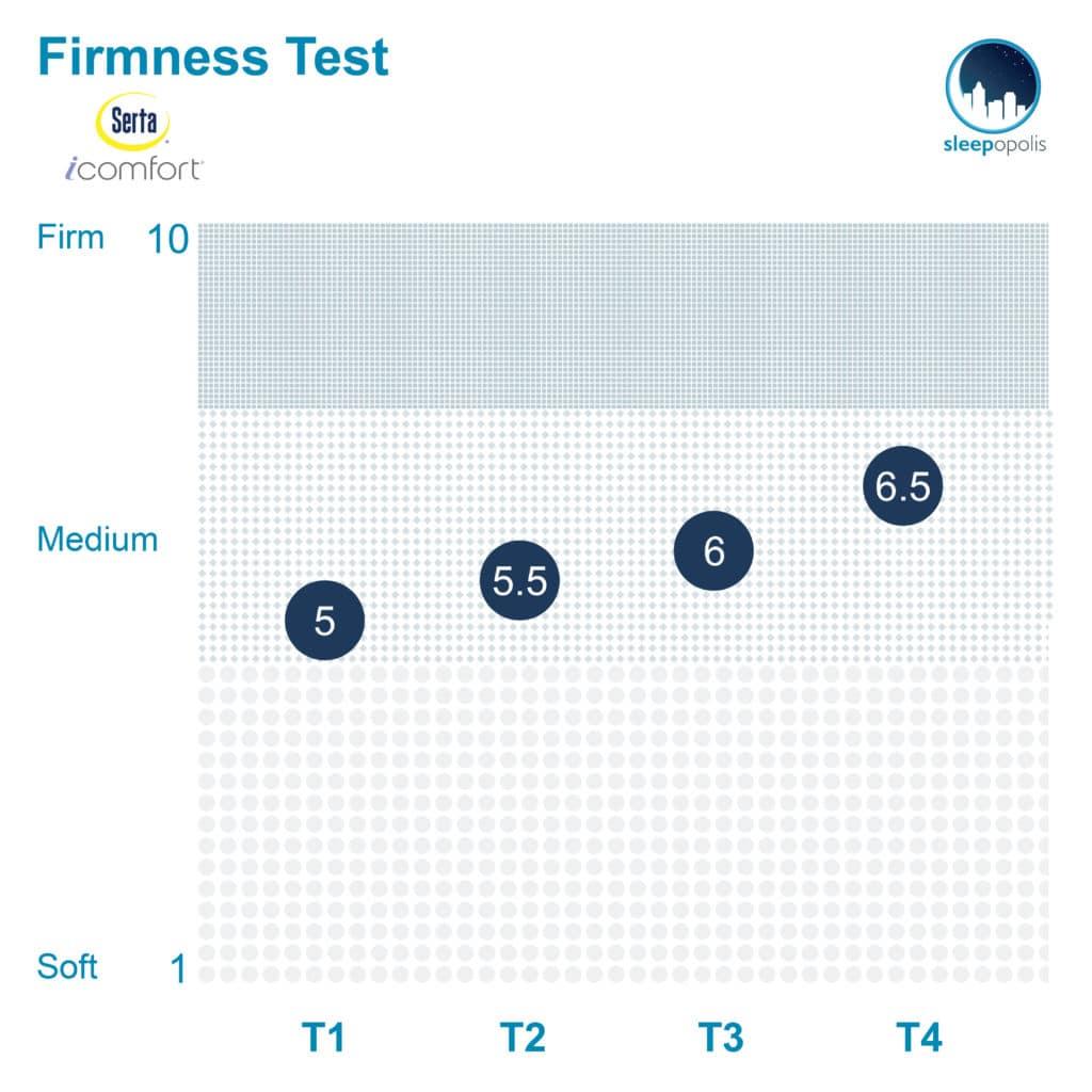 Serta iComfort Blue 100 Firmness