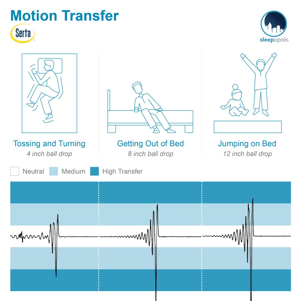 Serta iComfort Blue 100 Motion Transfer