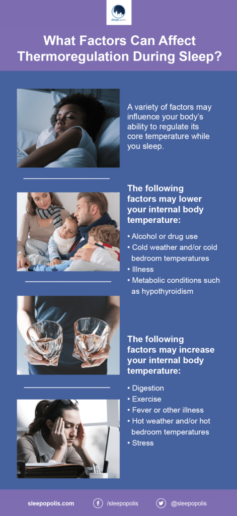 An infographic giving more detail on the relationship between thermoregulation and sleep
