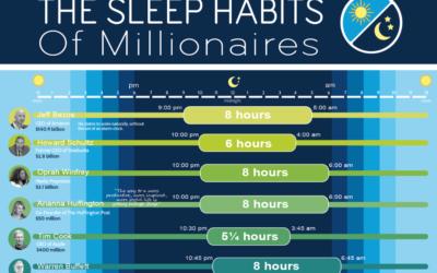The Sleep Habits of Millionaires
